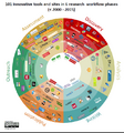 101 Innovative Tools and Sites for Scholarly Communications.png