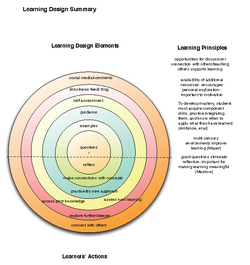 DT Learning Design Framework.png