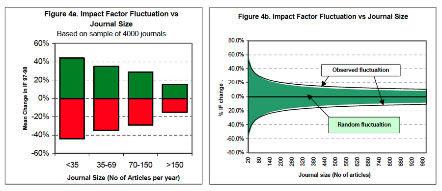 Fig 3: Journal Size