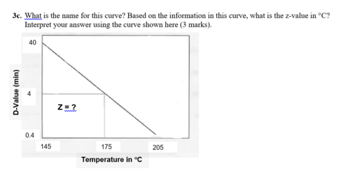 Thermal Curve