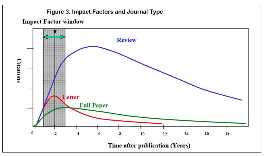 Fig 2: Article and Journal Type